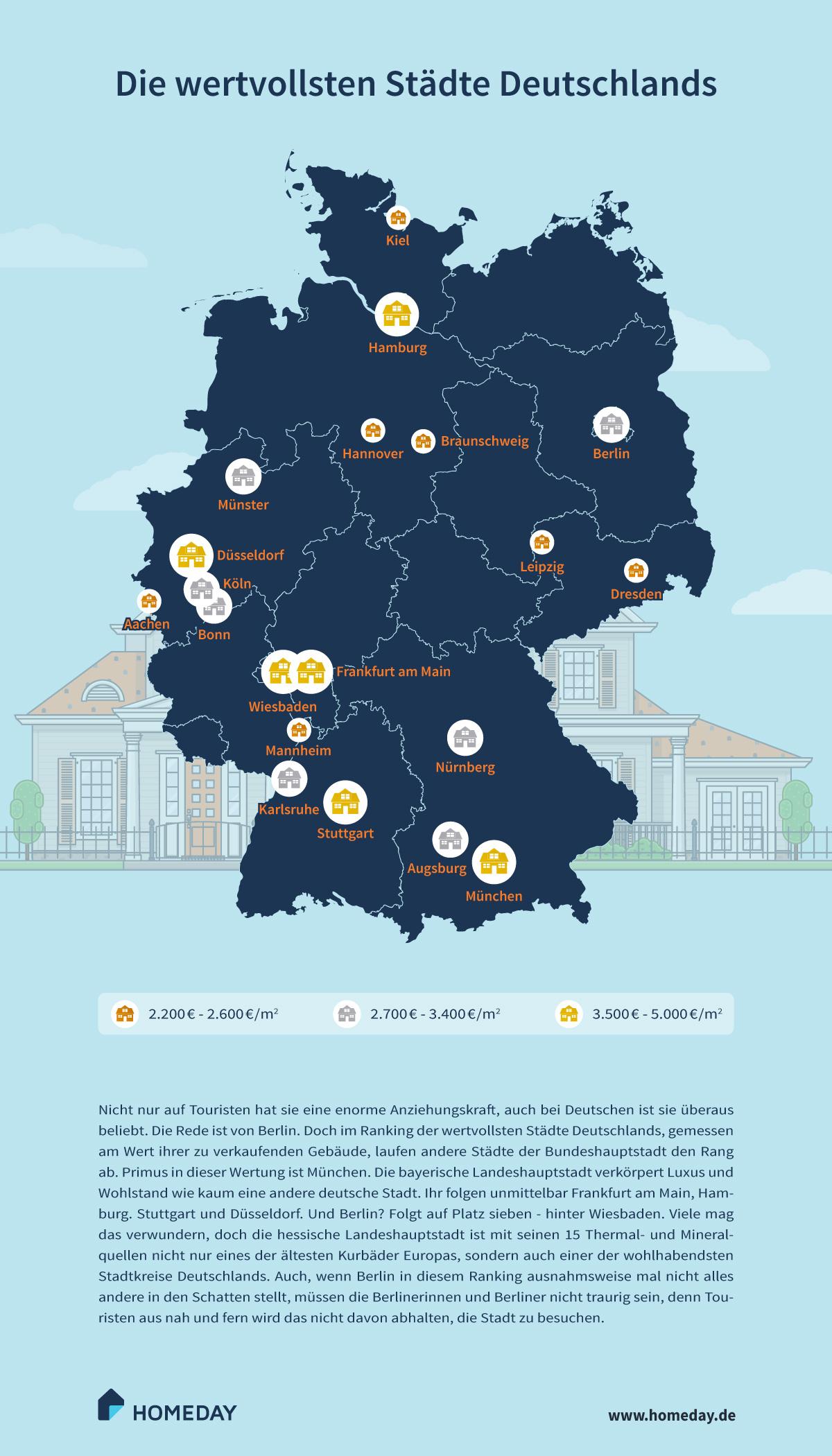 wertvollsten-staedte-deutschlands